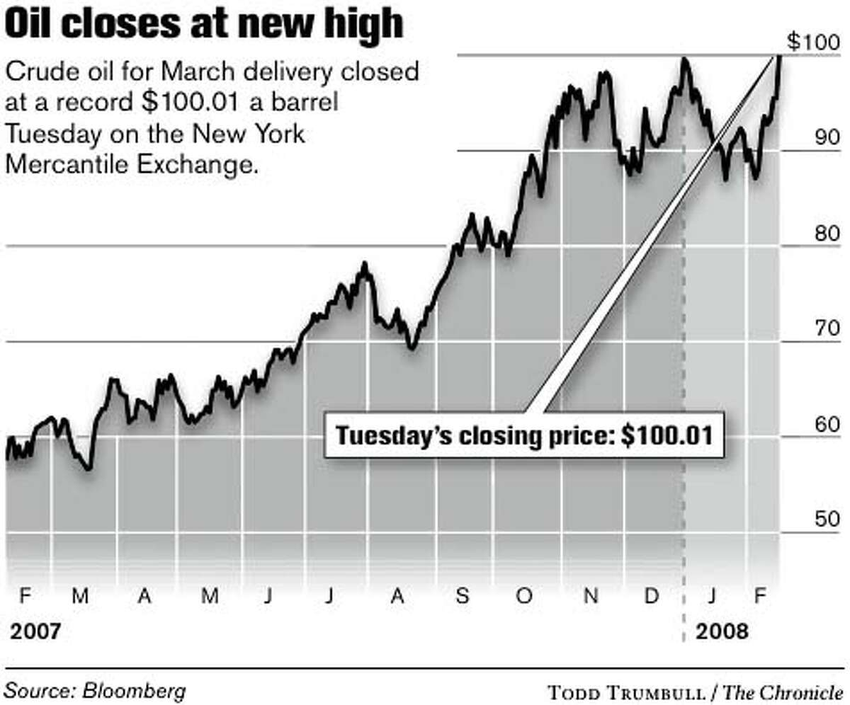 Oil Closes at New High. Chronicle graphic by Todd Trumbull