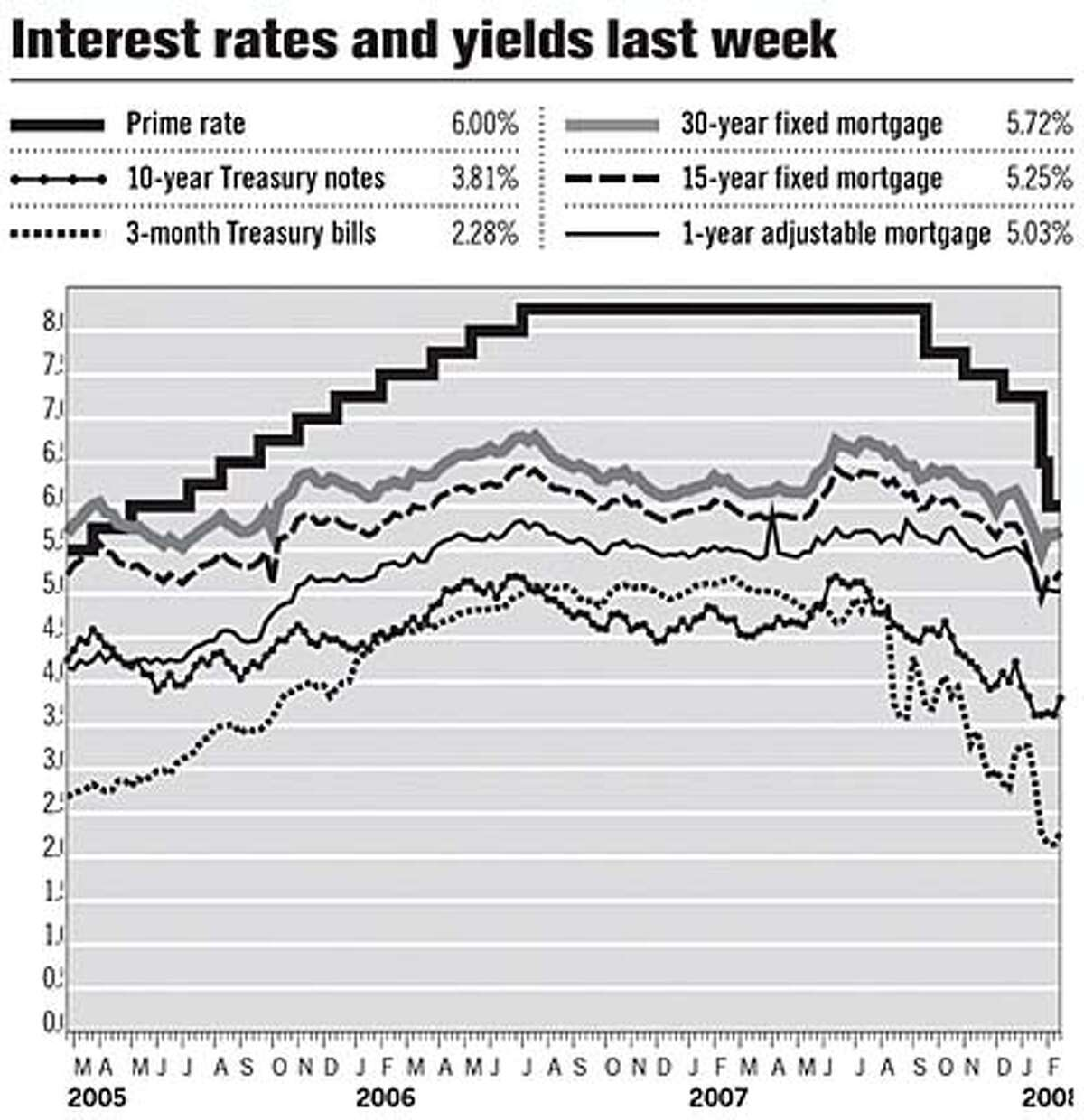 Interest rates and yields last week. Chronicle Graphic