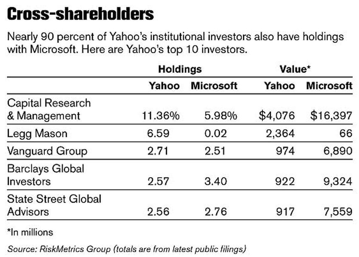 Cross-shareholders. Chronicle Graphic
