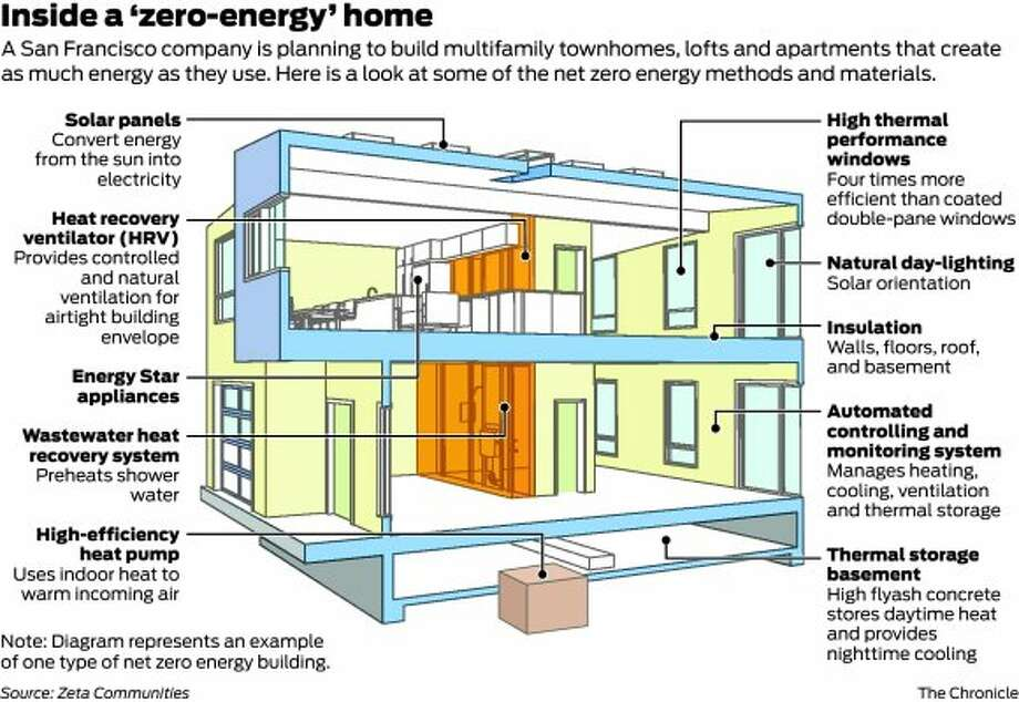 Startup 39 s prefab homes aim for zero energy bills sfgate for Zero energy house plans
