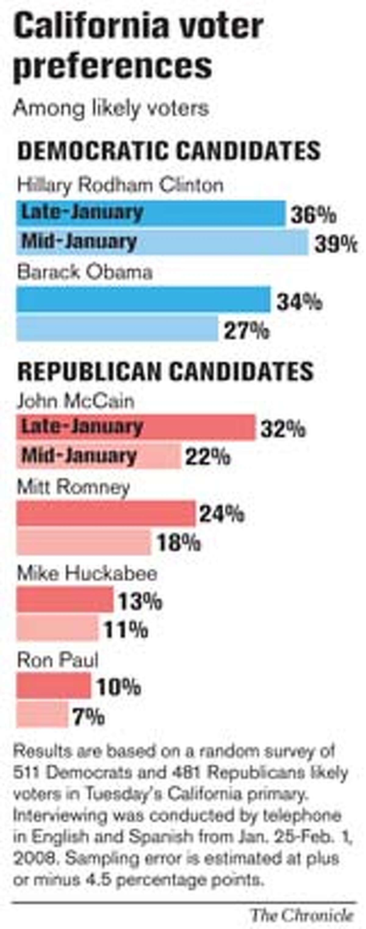 California voter preferences. Chronicle Graphic