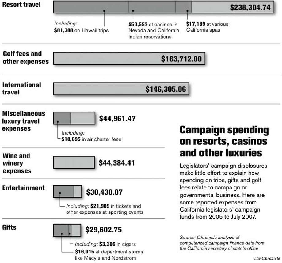 Campaign Spending on Resorts, Casinos and Other Luxuries. Chronicle Graphic