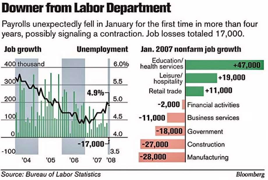 Downer from Labor Department. Bloomberg Graphic