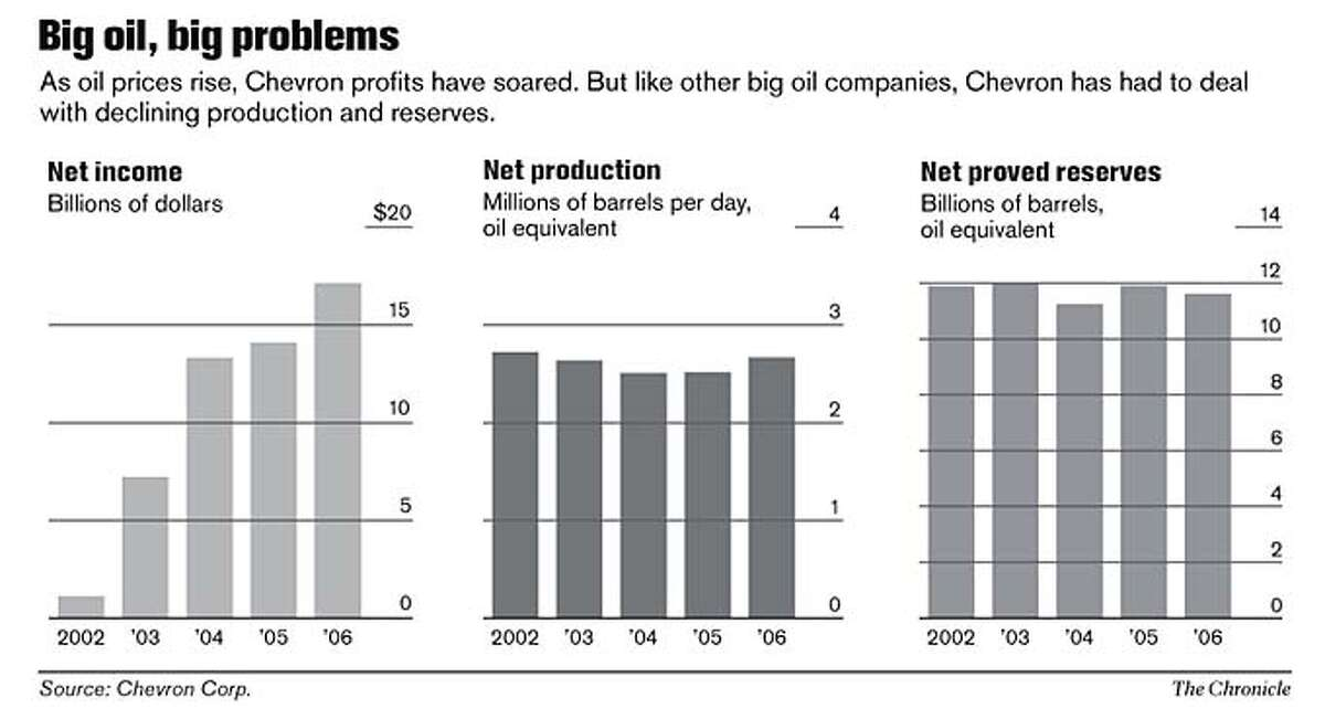 Big oil, big problems. Chronicle Graphic