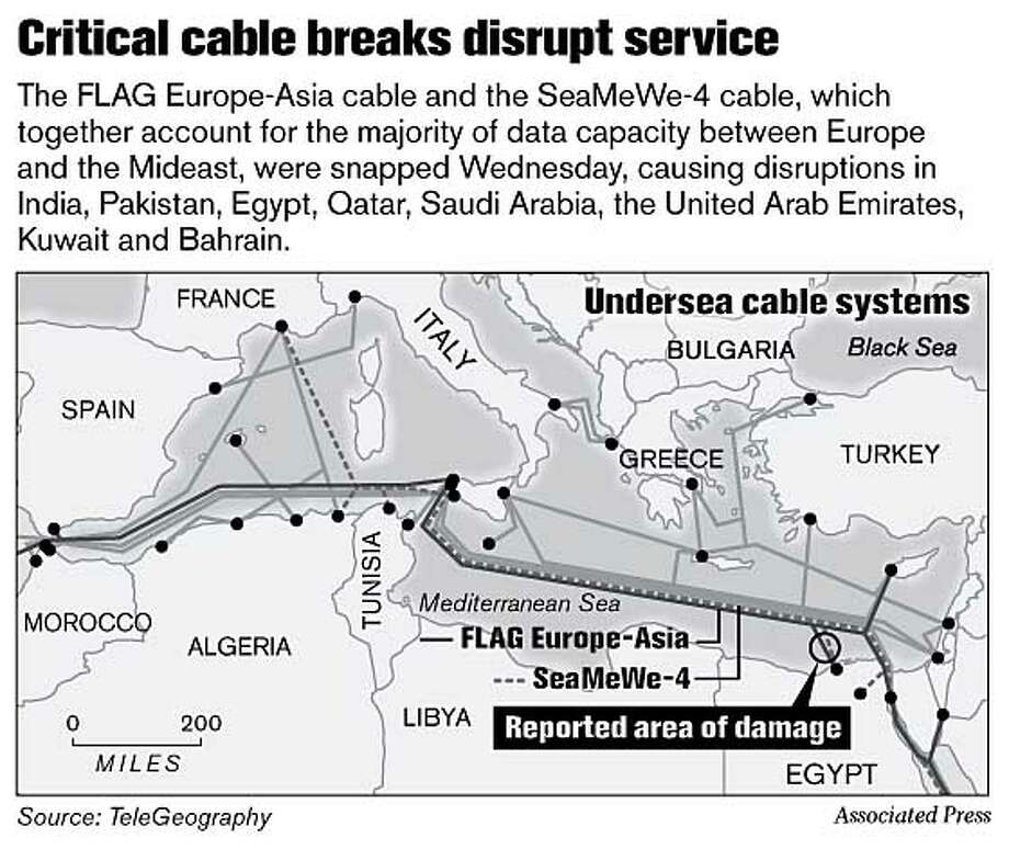 Critical cable breaks disrupt service. Associated Press Graphic