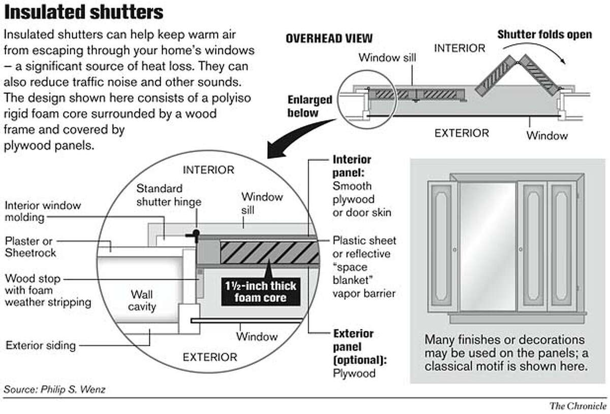 Insulated shutters. Chronicle Graphic