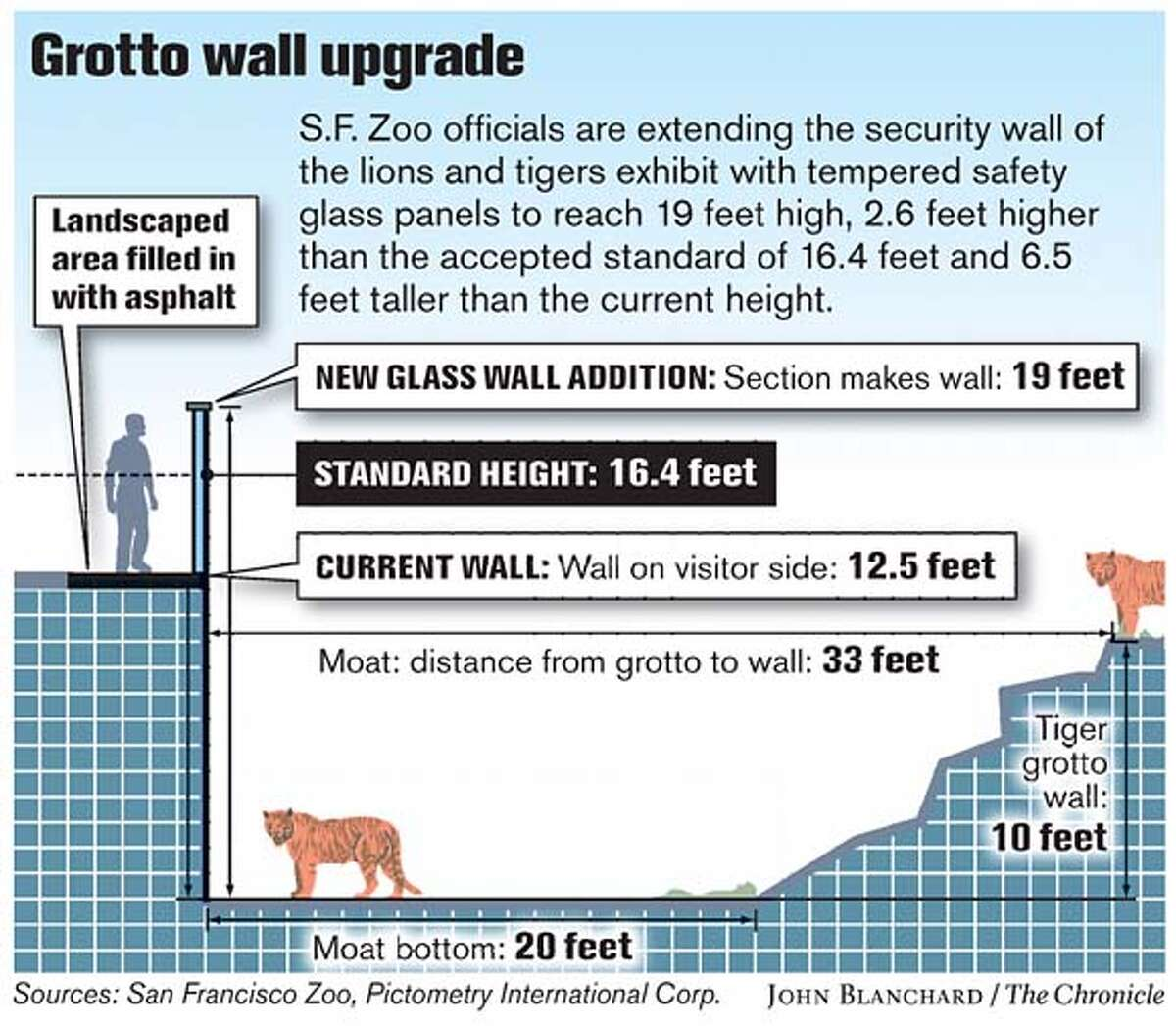 Grotto Wall Upgrade. Chronicle graphic by John Blanchard
