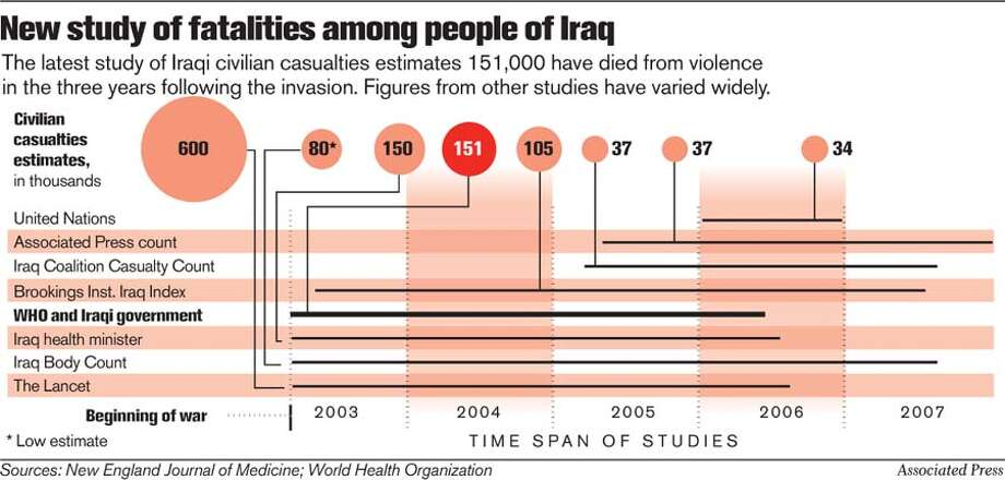 New study of fatalities among people of Iraq. Associated Press Graphic