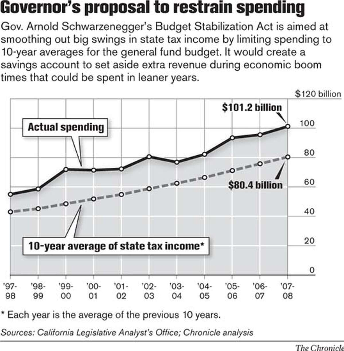 Governor's Proposal to Restrain Spending. Chronicle Graphic