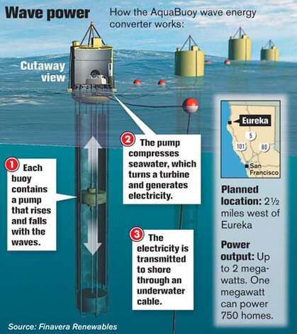 Wave Power. Chronicle Graphic