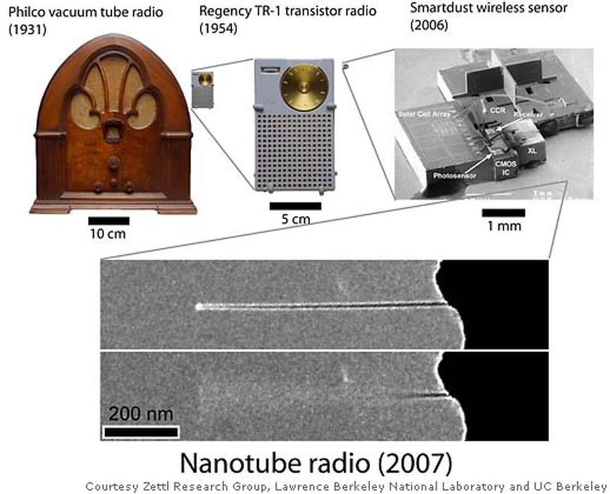 Nanotube radio (2007). Photo courtesy of Zettl Research Group, Lawrence Berkeley National Laboratory and University of California at Berkeley