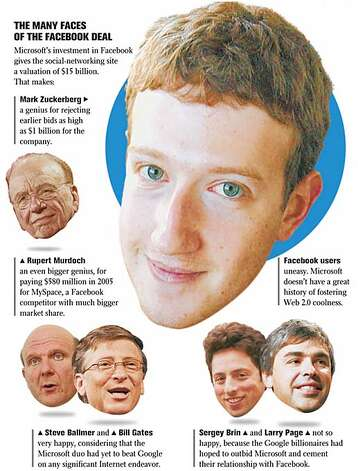The Many Faces of the Facebook Deal. Chronicle Graphic