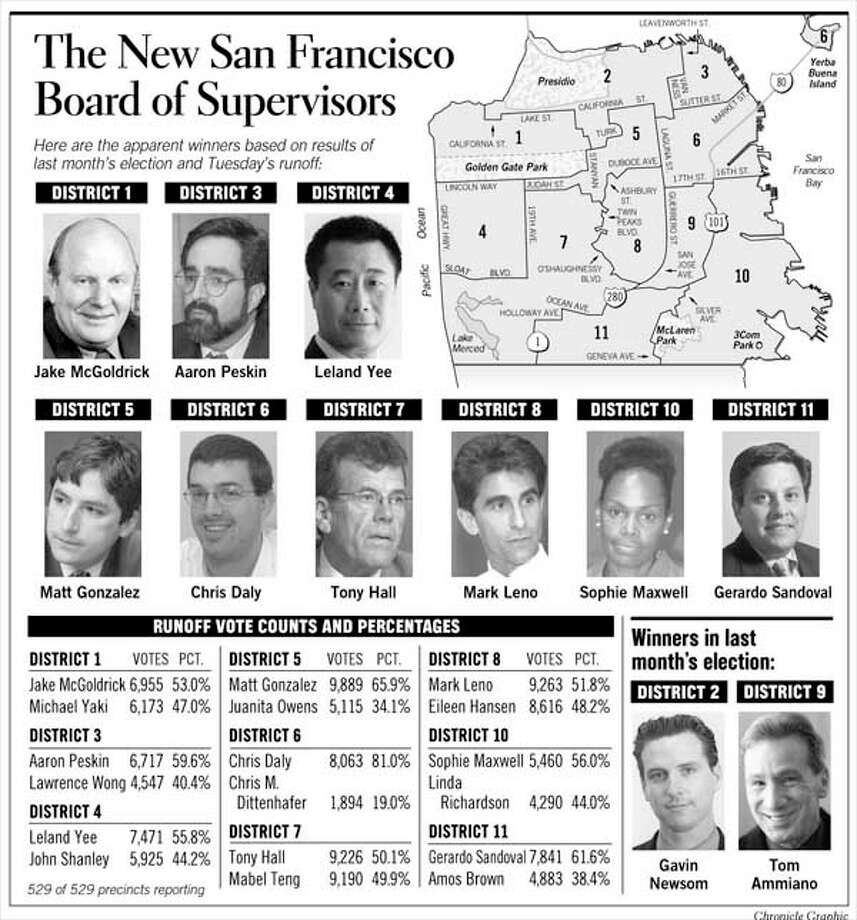 The New San Francisco Board of Supervisors. Chronicle Graphic
