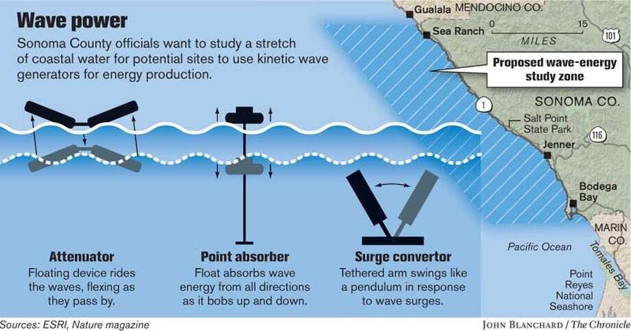 Wave Power. Chronicle graphic by John Blanchard