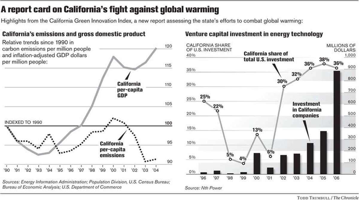 A report card on California's fight against global warming. Chronicle Graphic by Todd Trumbull