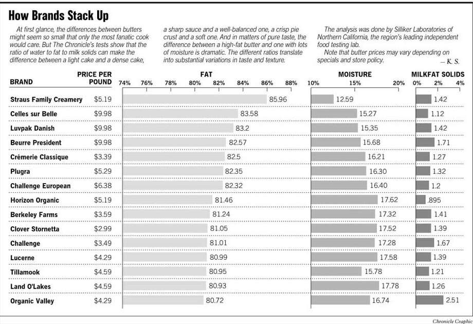 How Brands Stack Up. Chronicle Graphic