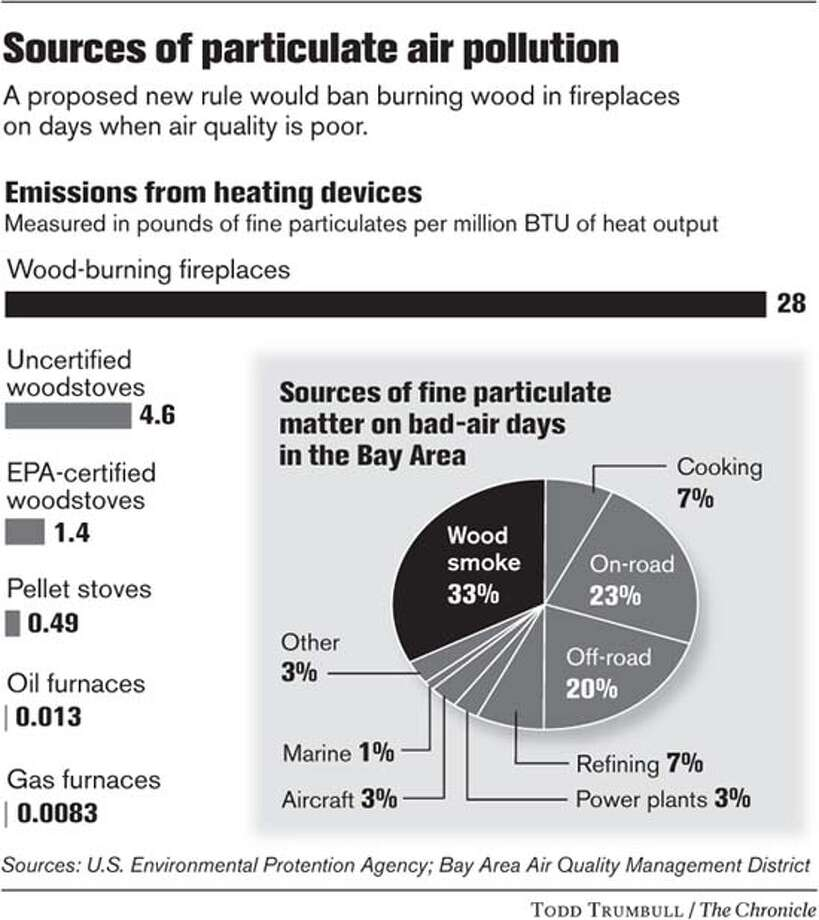 Sources of Particulate Air Pollution. Chronicle graphic by Todd Trumbull