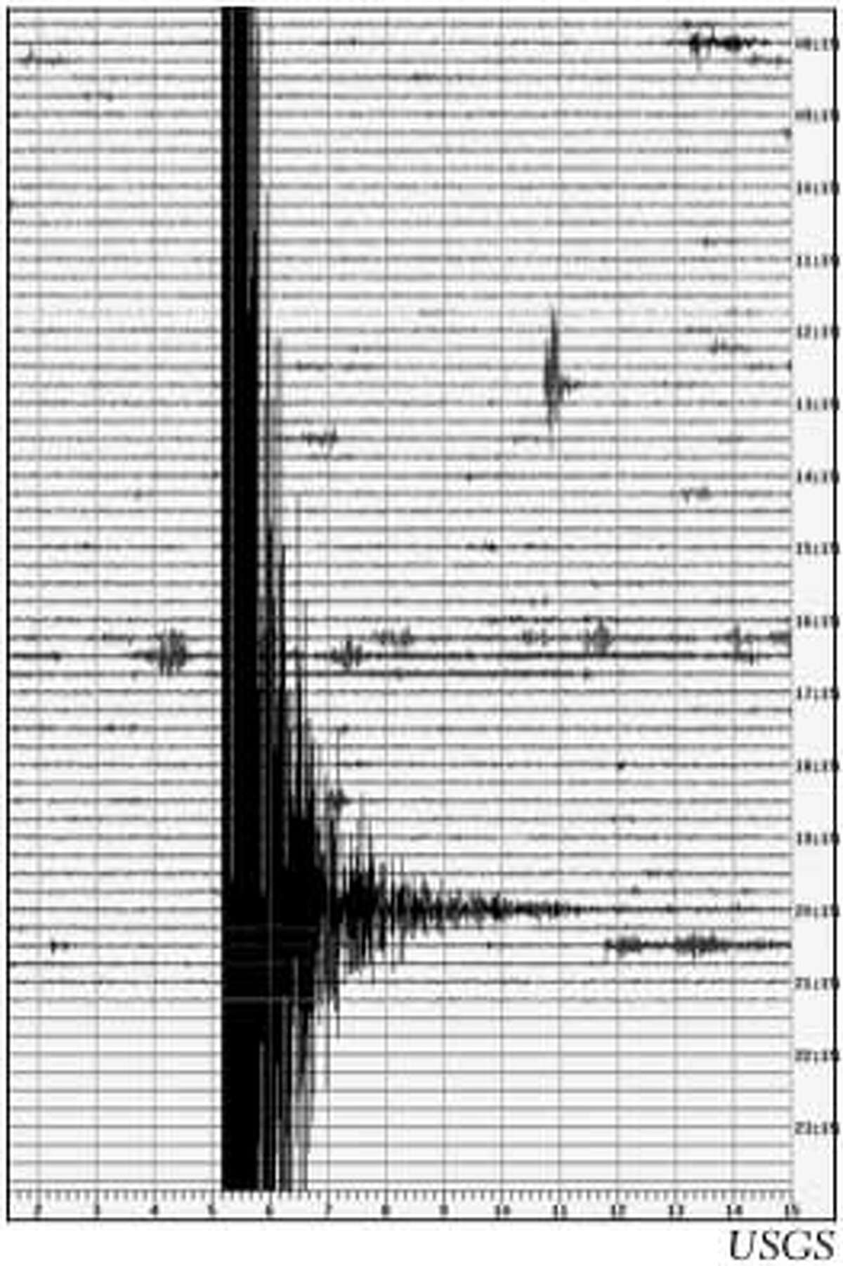 A seismograph shows the quake that hit at 8:04 p.m. Image courtesy of USGS