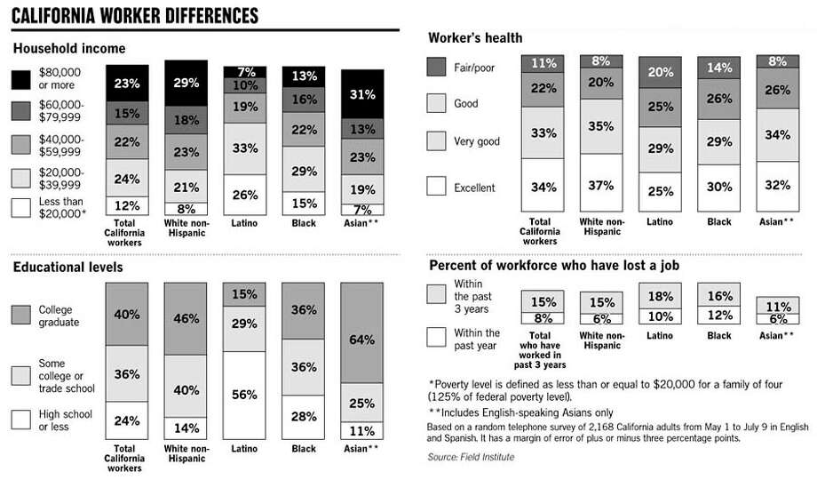 California Worker Differences. Chronicle Graphic