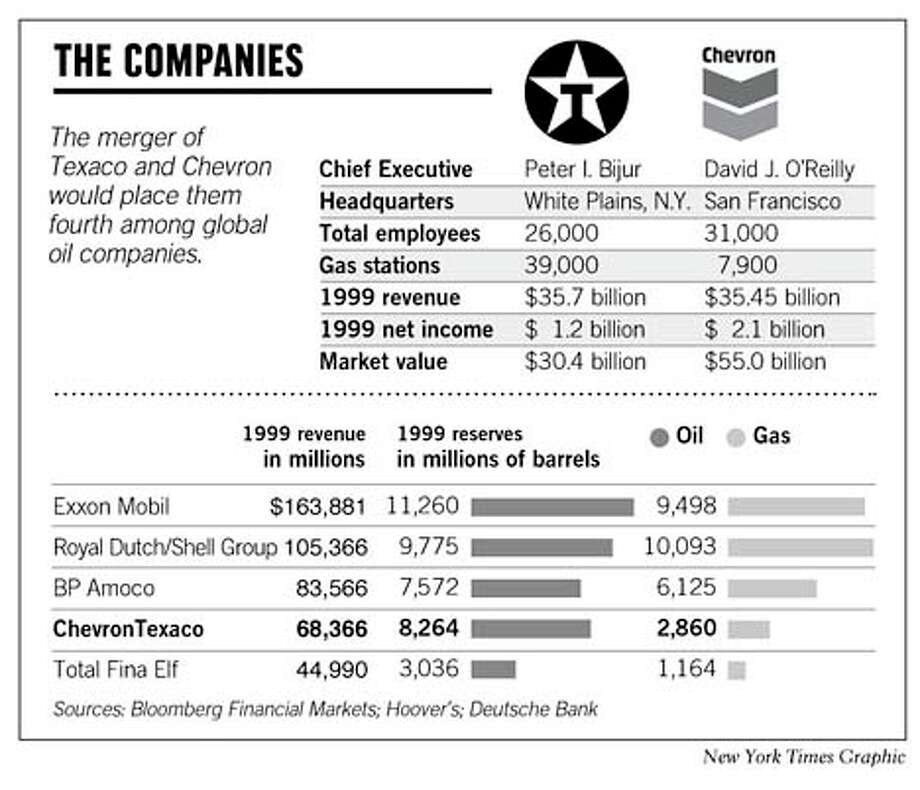 Deal's Done on Chevron-Texaco Merger / New corporation will