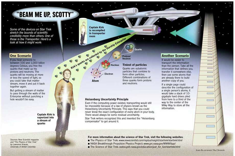 The Science of Star Trek. Chronicle Graphic by John Blanchard