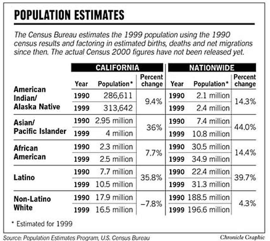 Population Estimates. Chronicle Graphic
