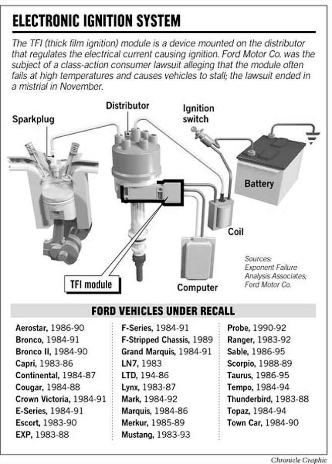 Judge Orders Ford Recall In California \/ Decision on ignition flaw could affect 2 million
