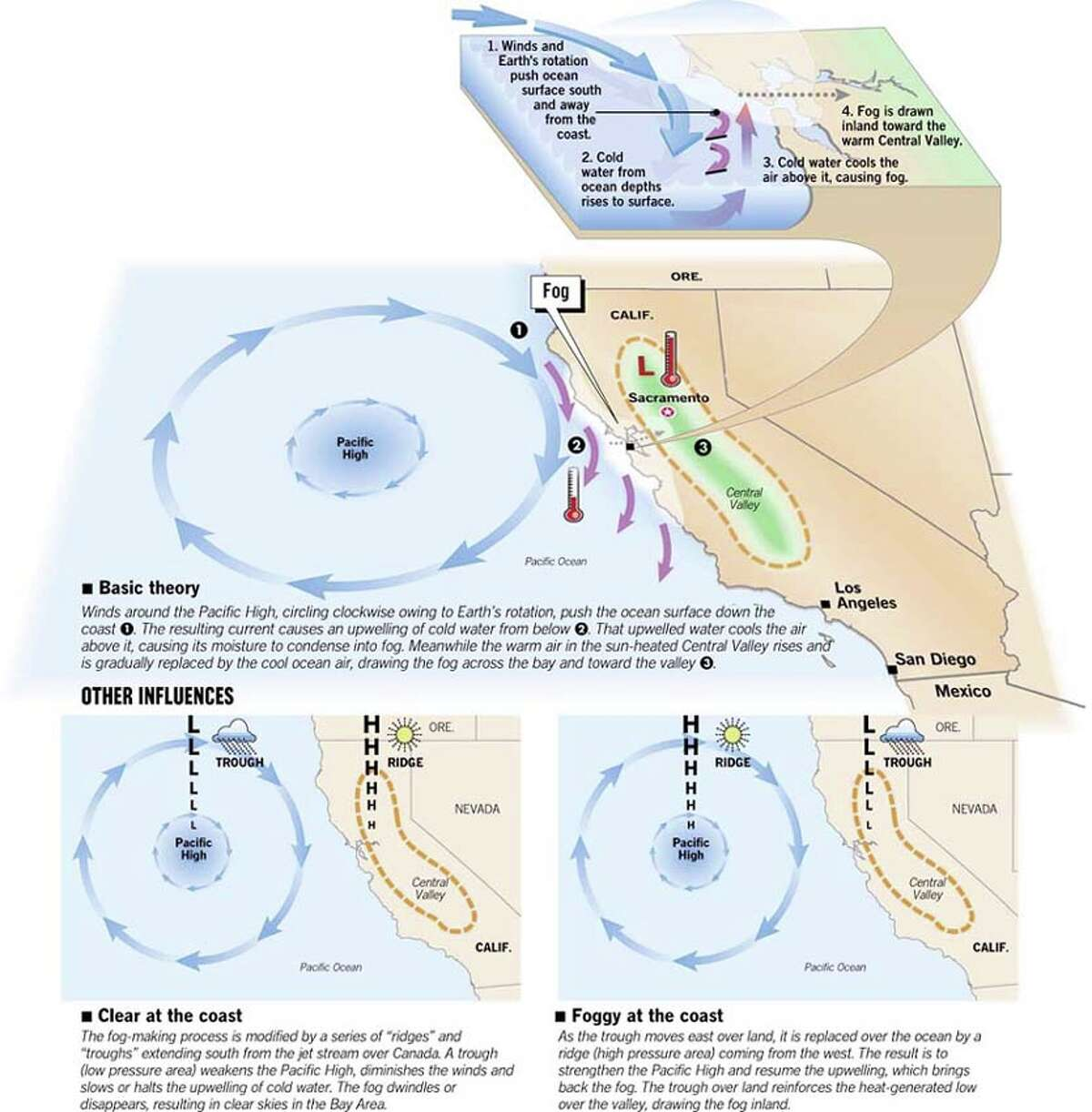 How Bay Area Fog Forms. Chronicle Graphic by Joe Shoulak