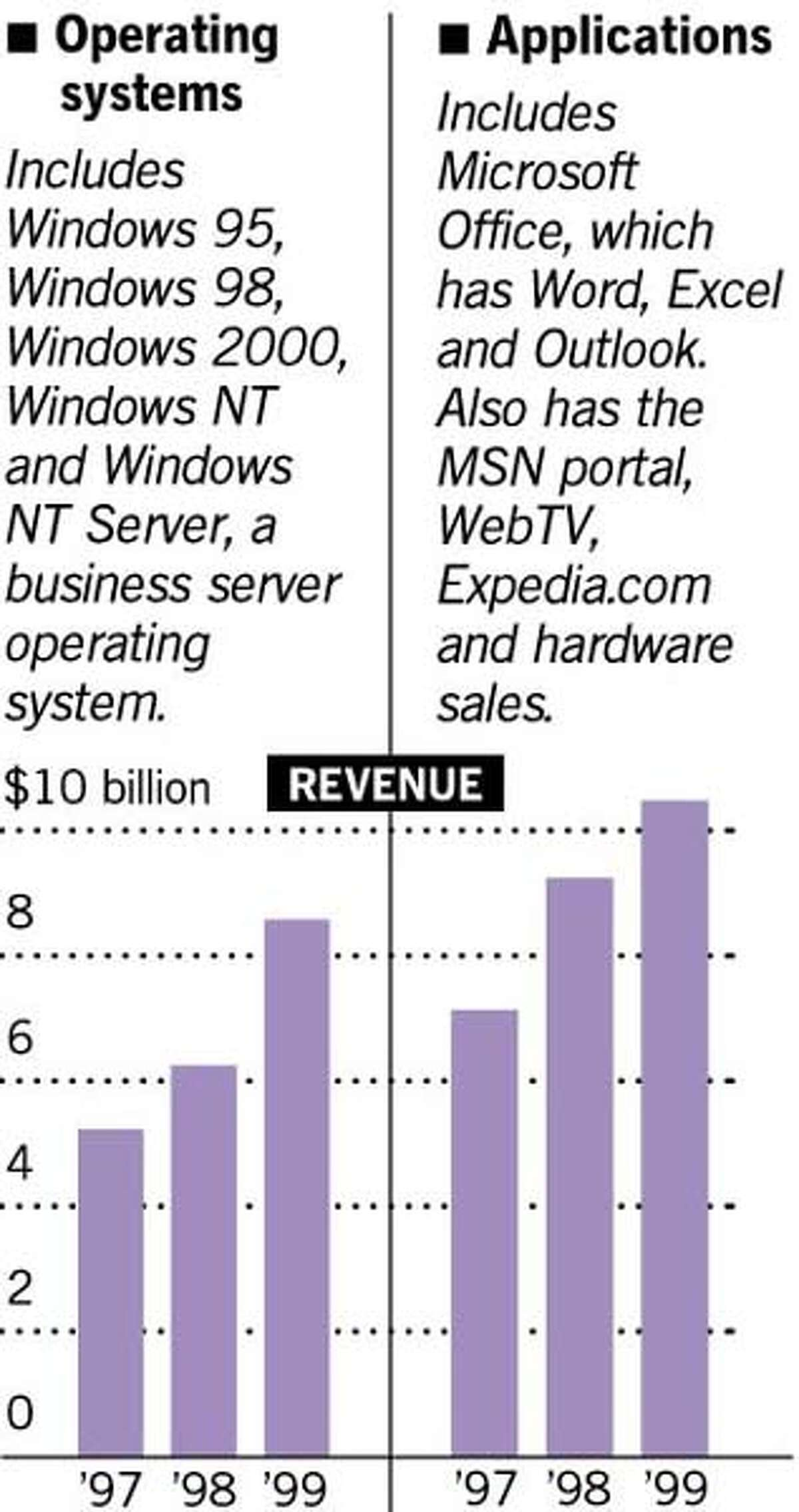 The Two Companies: Operating Systems includes Windows 95, Windows 98, Windows 2000, Windows NT and Windows NT Server, a business server operating system. Applications includes Microsoft Office, which has Word, Excel and Outlook, along with the MSN portal, WebTV, Expedia.com and hardware sales.