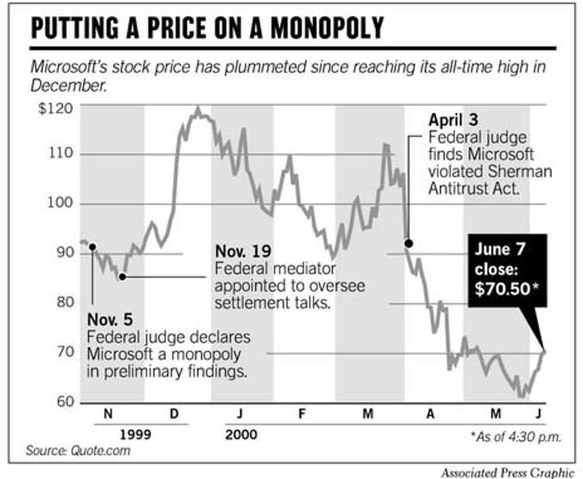 Putting A Price On A Monopoly. Associated Press Graphic