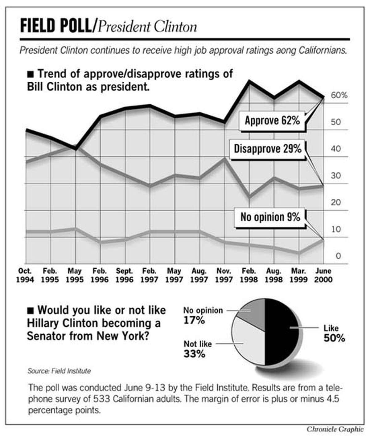 Field Poll - President Clinton. Chronicle Graphic