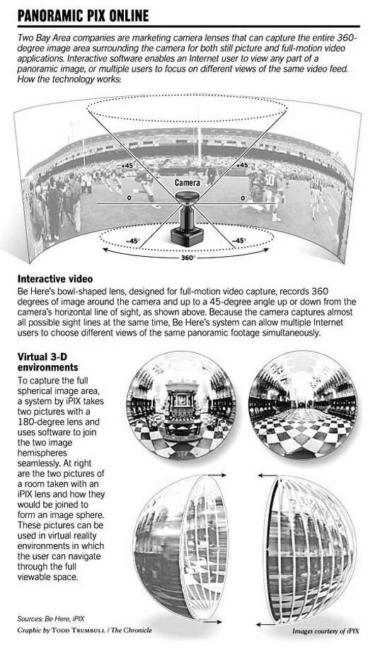 Panoramic Pix Online. Chronicle Graphic