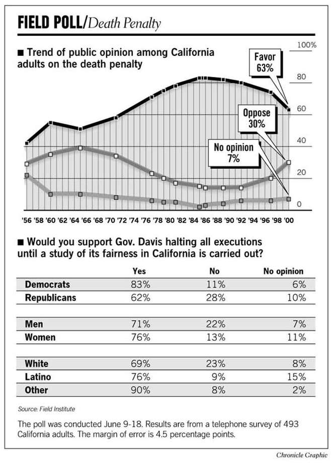 Field Poll: The Death Penalty. Chronicle Graphic