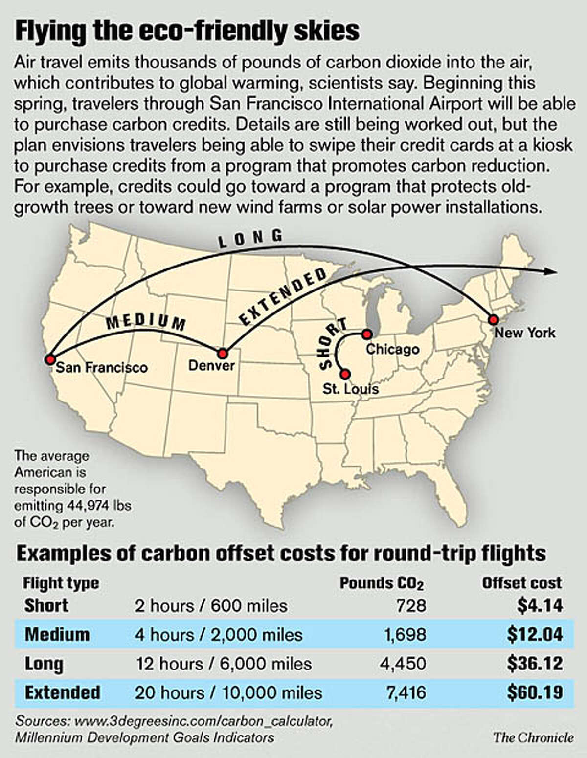 Flying the eco-friendly skies (Chronicle Graphic)