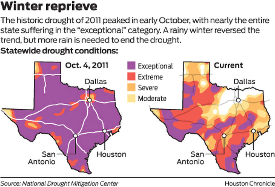 "Winter reprieve The historic drought of 2011 peaked in early October, with nearly the entire state suffering in the ""exceptional"" category. A rainy winter reversed the trend, but more rain is needed to end the drought. Photo: Houston Chronicle"