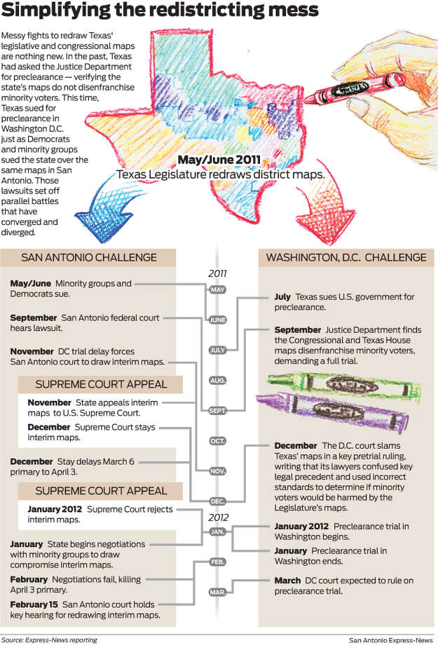 Simplifiying the redistricting mess Messy fights to redraw Texas' legislative and congressional maps are nothing new. In the past, Texas had asked the Justice Department for preclearance — verifying the state's maps do not disenfranchise minority voters. This time, Texas sued for preclearance in Washington D.C. just as Democrats and minority groups sued the state over the same maps in San Antonio. Those lawsuits set off parallel battles that have converged and diverged. Photo: Mike Fisher