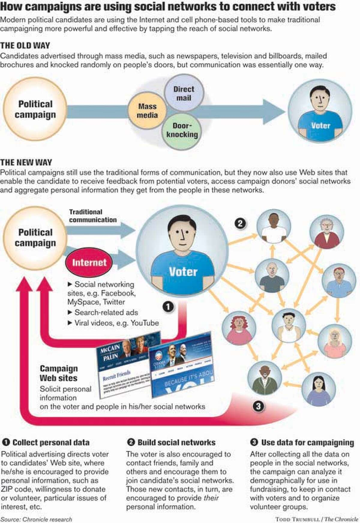 Campaigns are using Social Networks