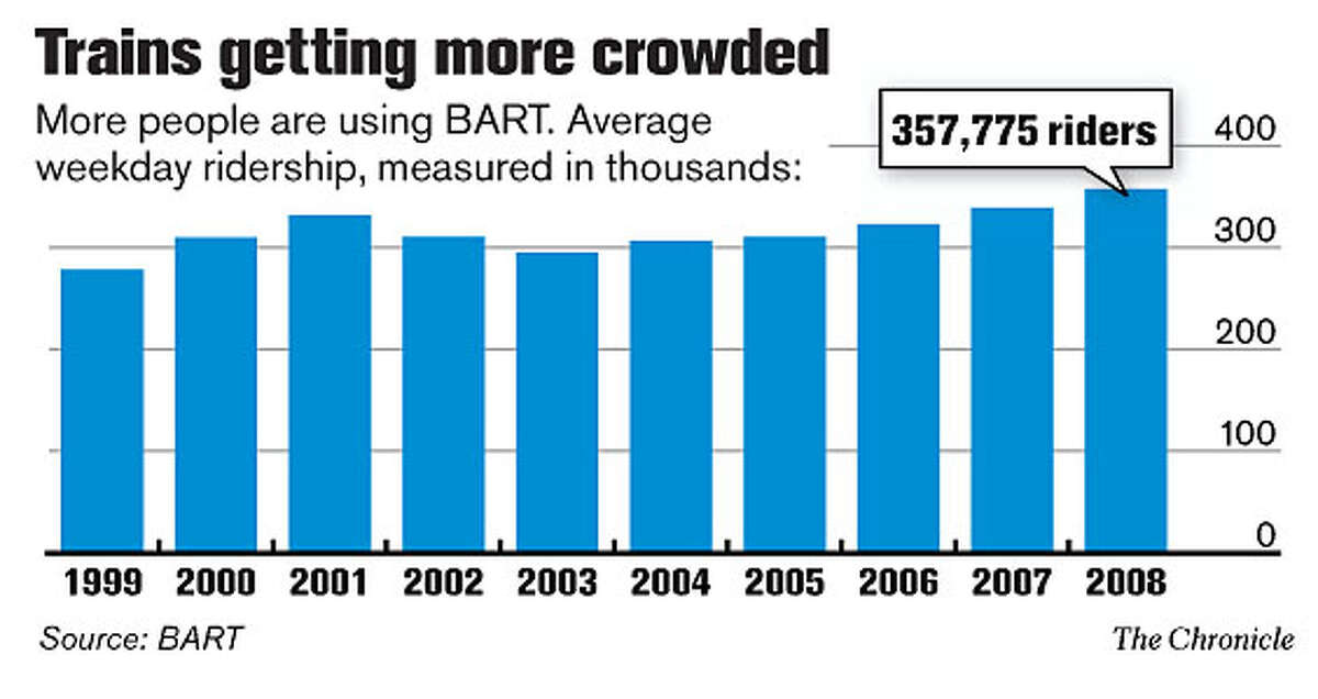 Trains getting more crowded (Chronicle Graphic)