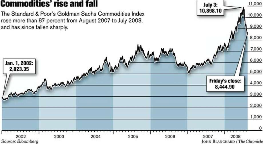 Commodities' rise and fall (John Blanchard / The Chronicle)
