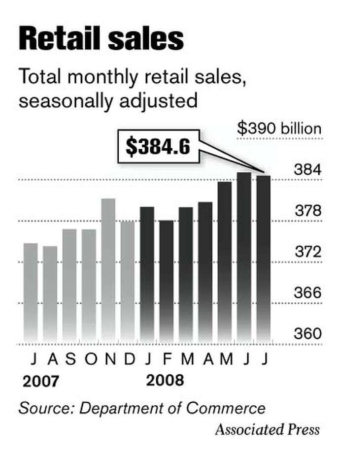 Retail sales (Associated Press)