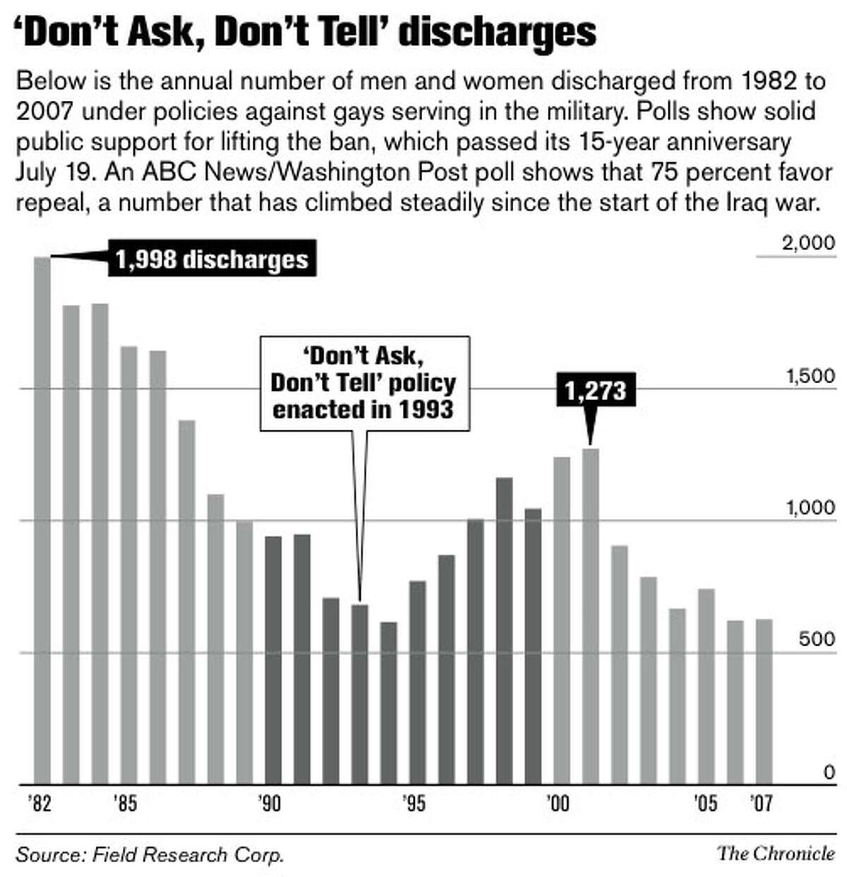 'Don't Ask, Don't Tell' discharges. Chronicle Graphic