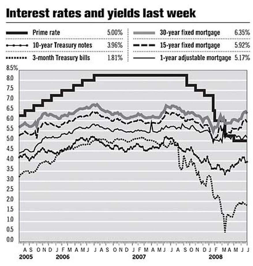 Interest Rates and Yields Last Week