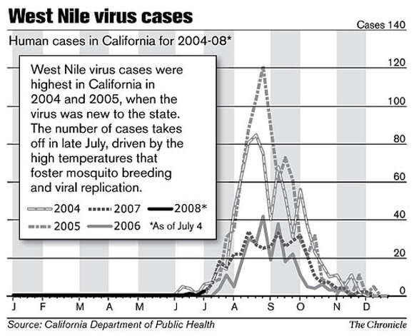 West Nile virus cases. Chronicle Graphic