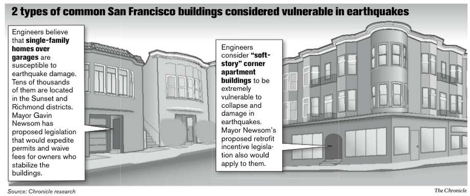 2 types of common San Francisco buildings considered vulnerable in earthquakes. Chronicle Graphic