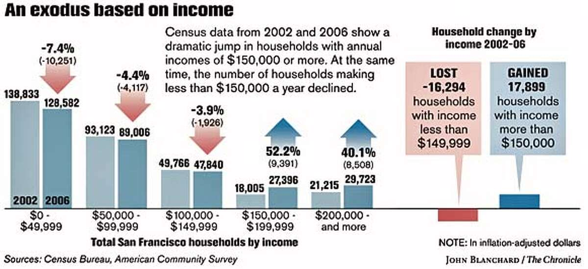 An exodus based on income. Chronicle graphic by John Blanchard