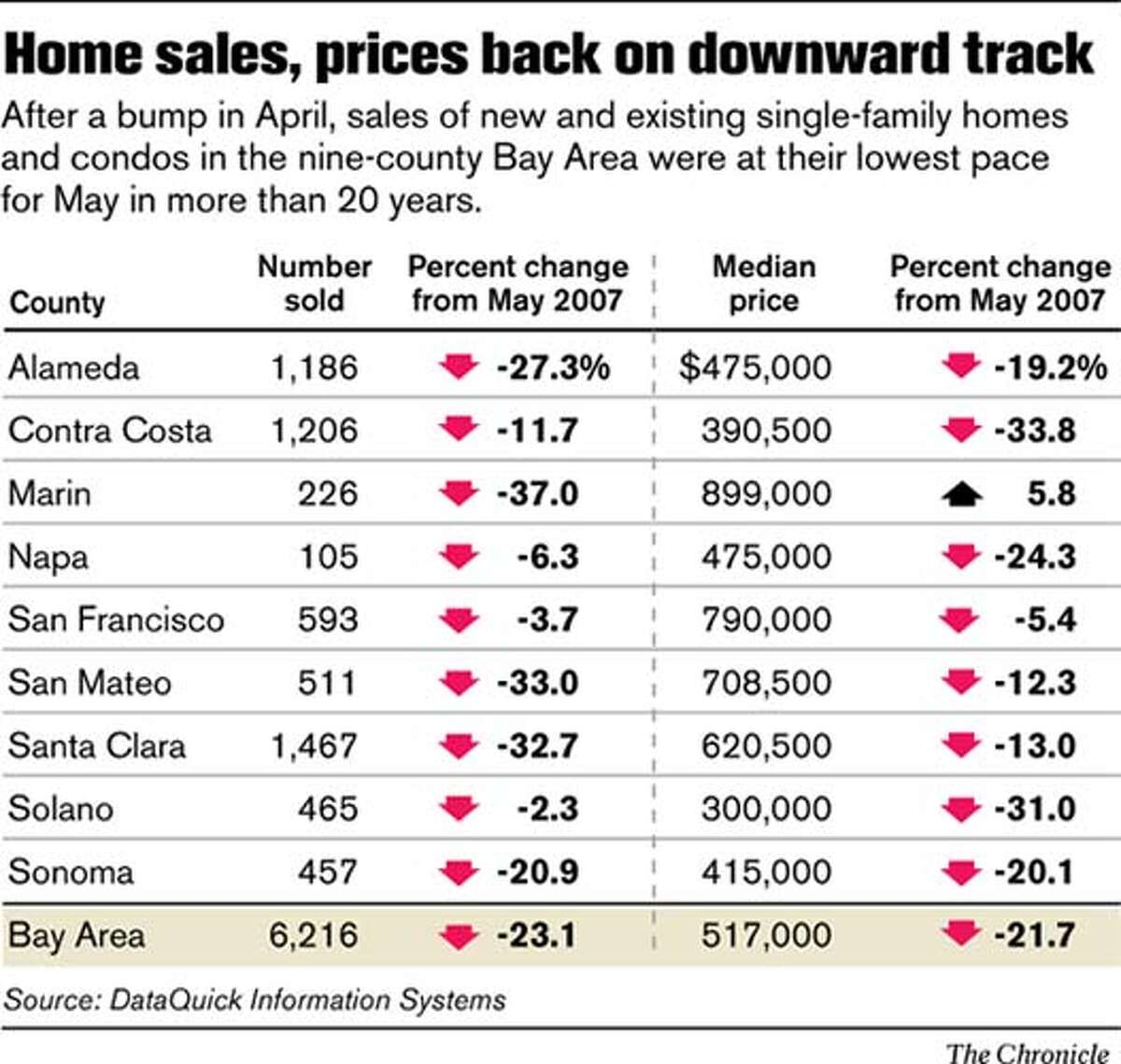Home sales, prices back on downward track. Chronicle Graphic