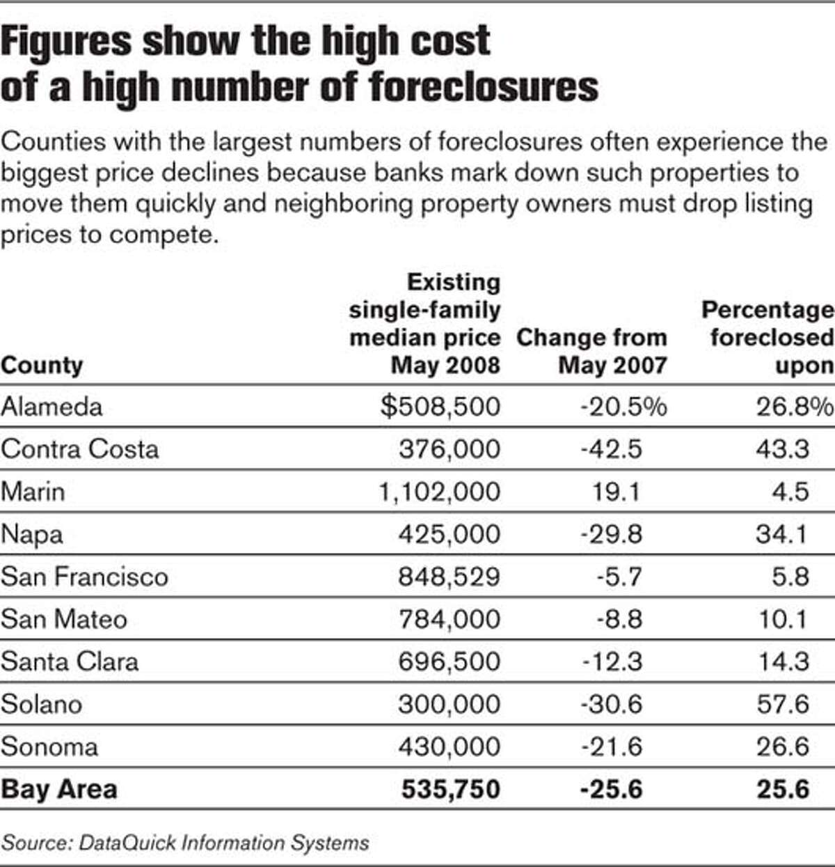 Figures show the high cost of a high number of foreclosures. Chronicle Graphic