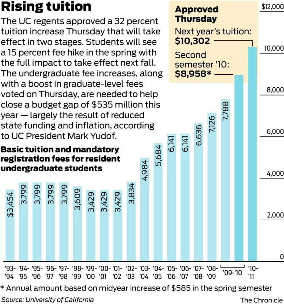 uc regents increase tuition uc regents approve steep tuition hike