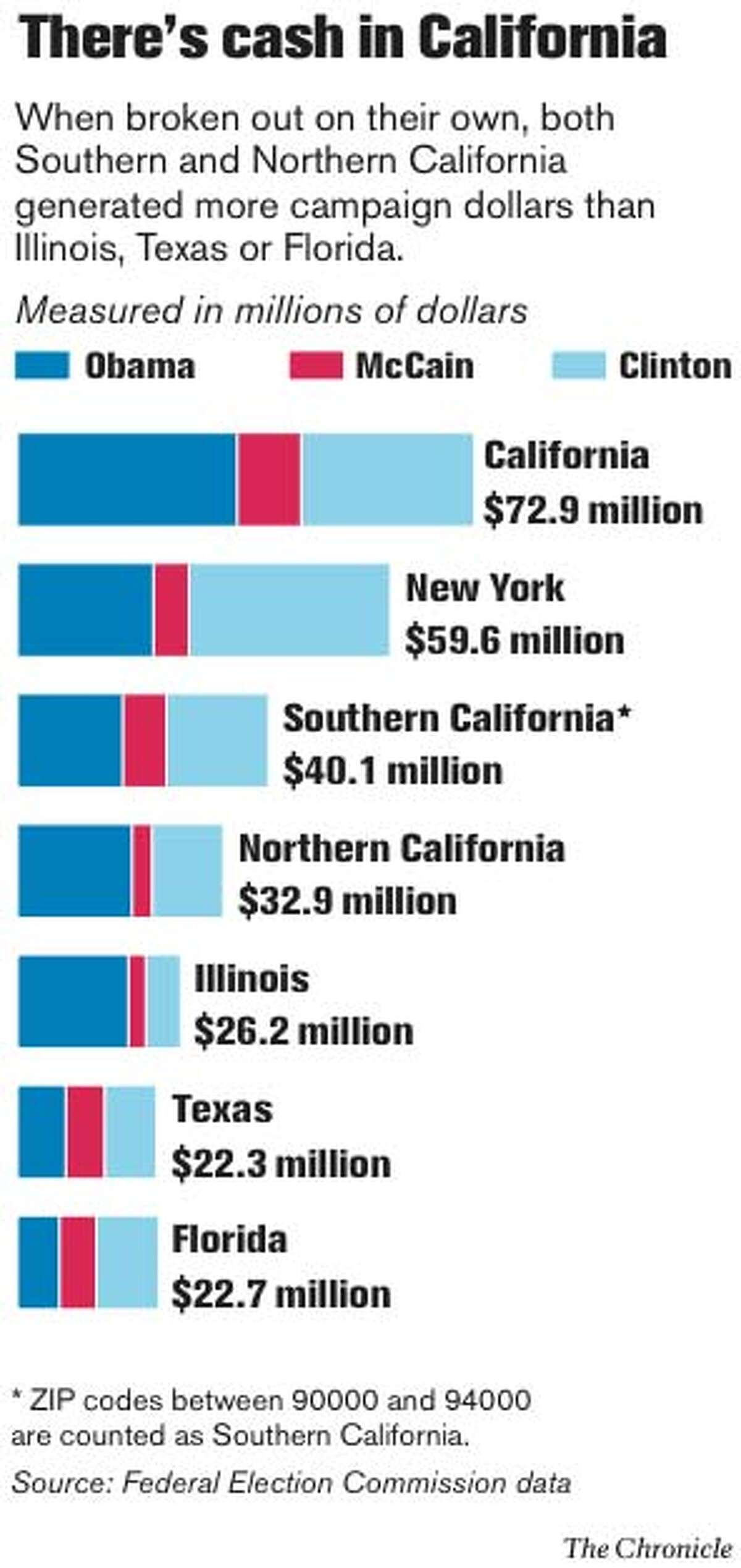 There's cash in California. Chronicle Graphic