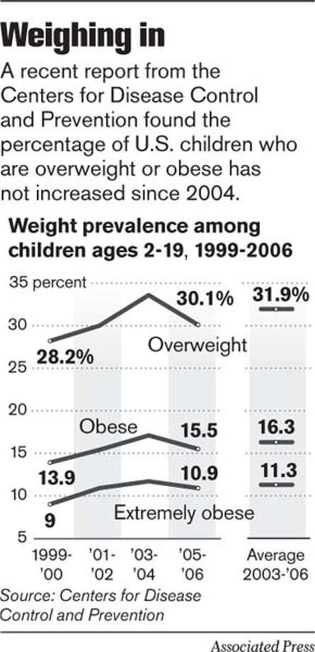 Weighing in. Associated Press Graphic